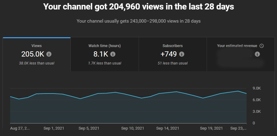 DCP YouTube stats