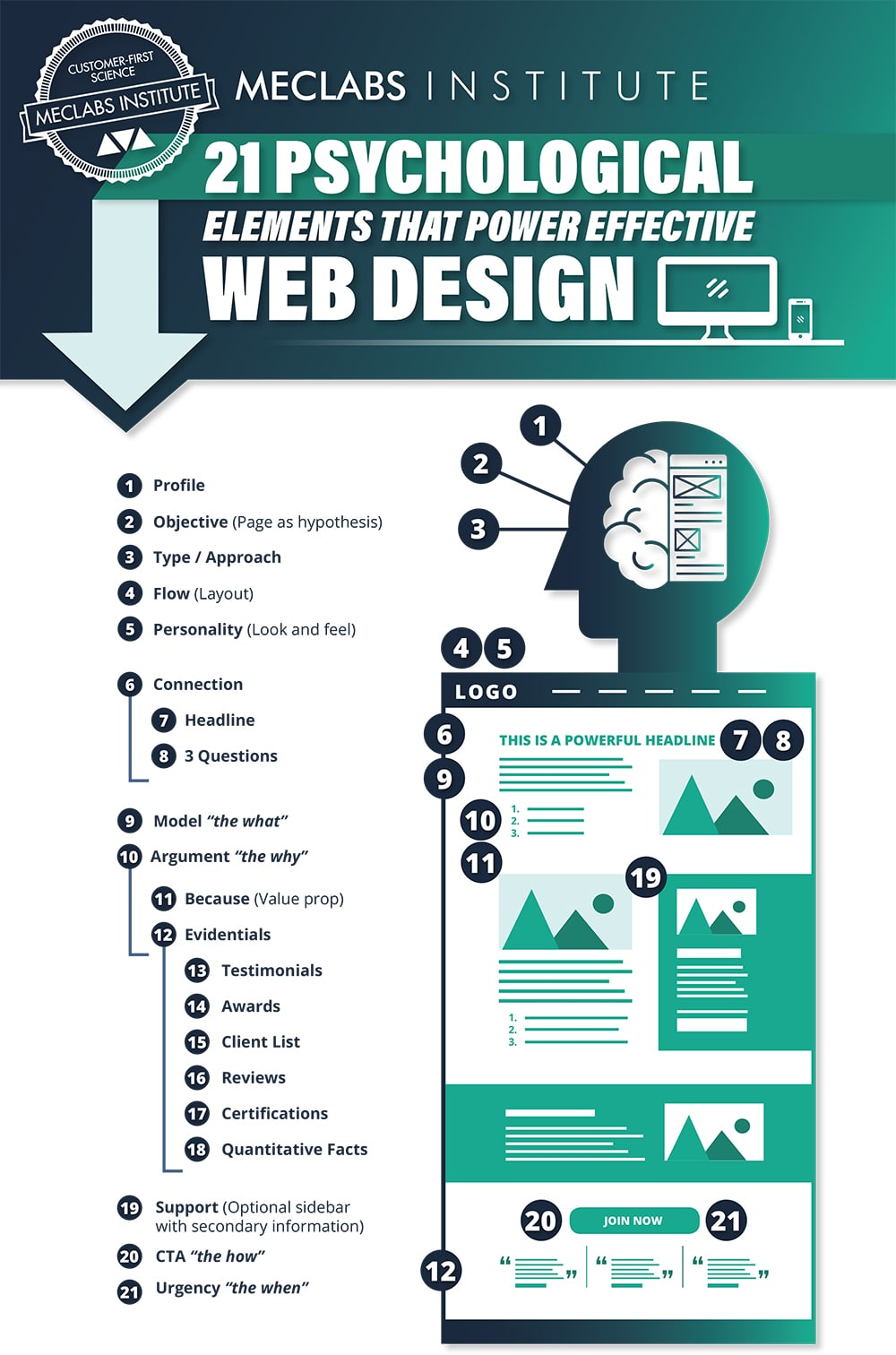 21 Psychological Elements For Powering Effective Web Design - Infographic