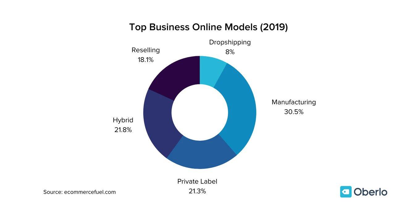 Profitable Online Business Models
