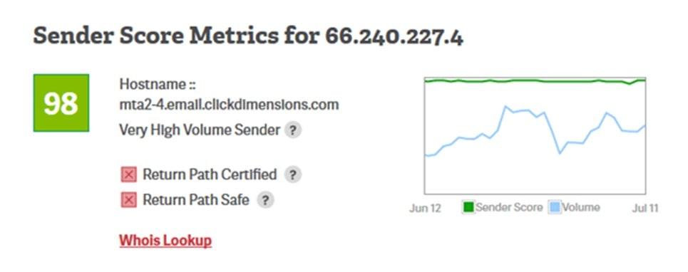 SenderScore Metrics