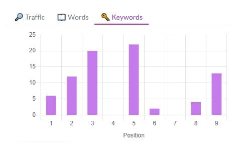 keywords correlation chart