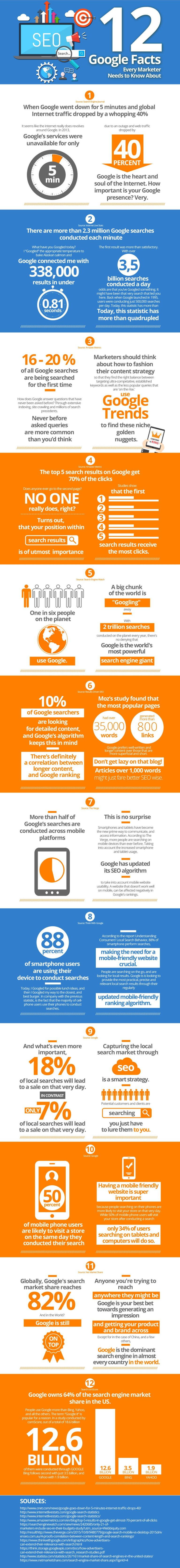 12 Google facts you need to know