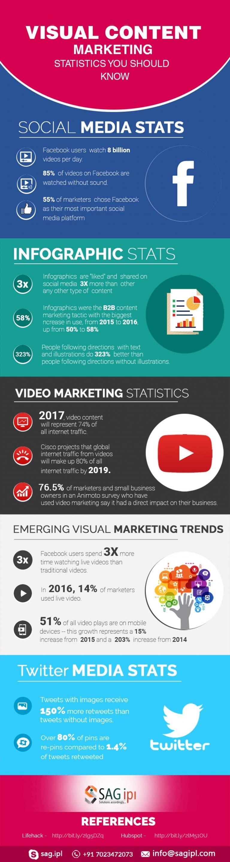 14 social media visual marketing stats you need to know!