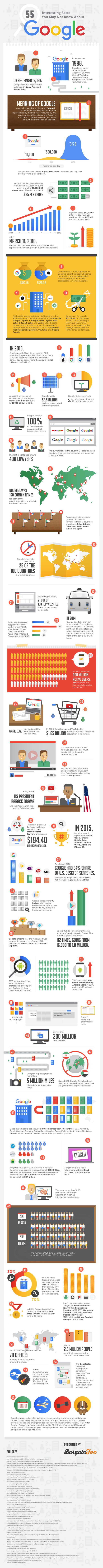 55 surprising facts about Google and why businesses should care