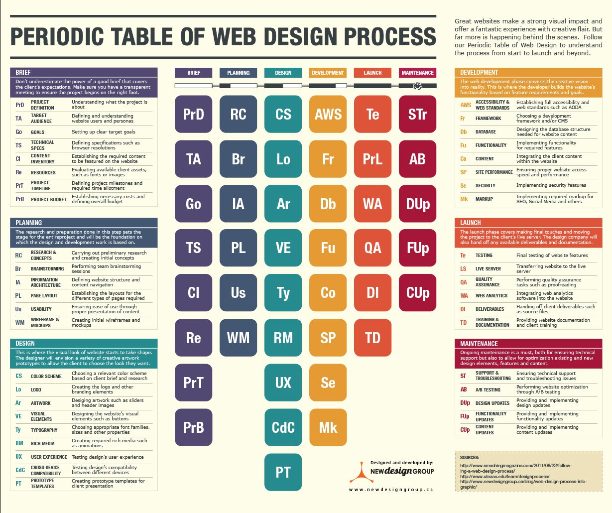 6 Key steps for creating a successful business website design solution