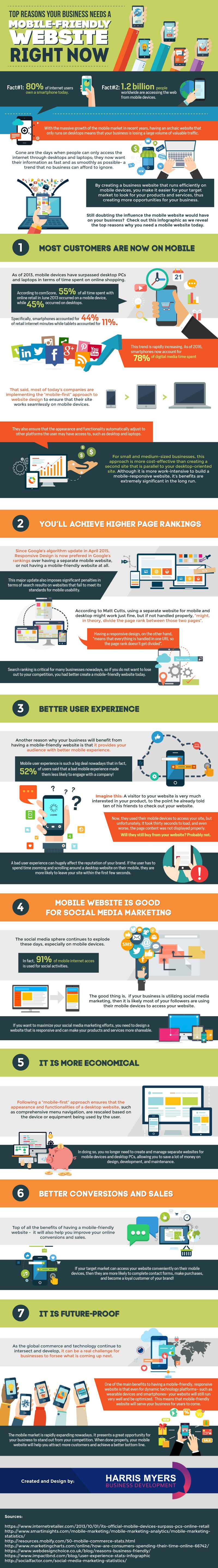 7 great reasons why your business needs a mobile friendly website!