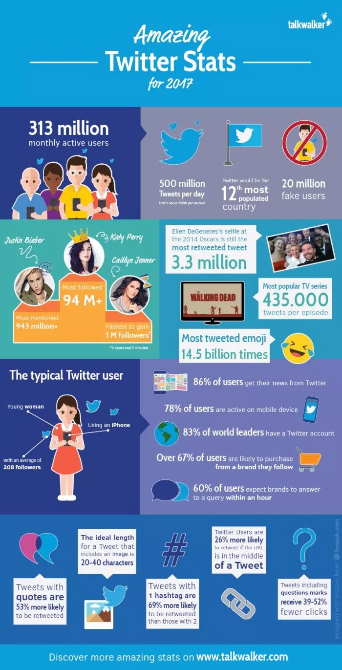 Amazing Twitter stats every business should know!
