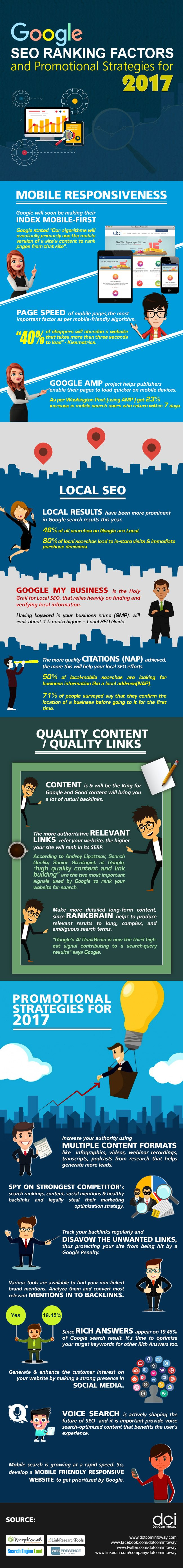 Best strategies for Google SEO rankings and business promotions