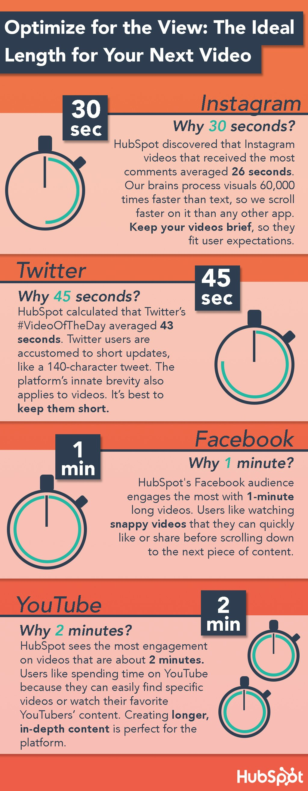 How to decide what is the best video length for your posting on social networks