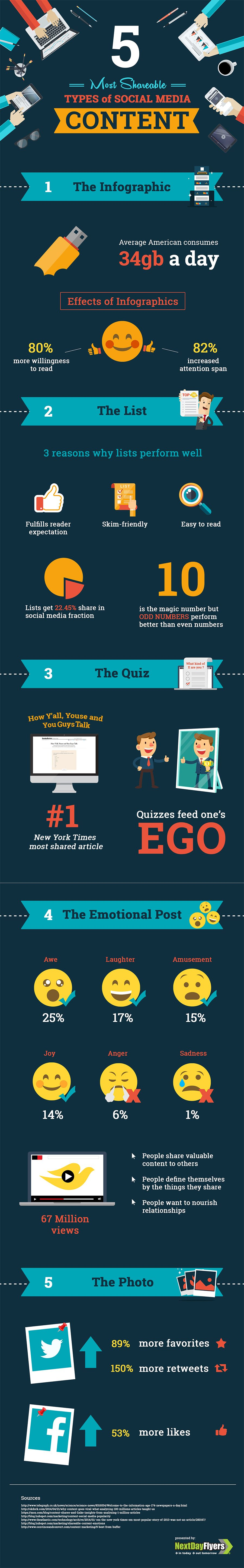 Top 5 types of social media content you should be sharing!
