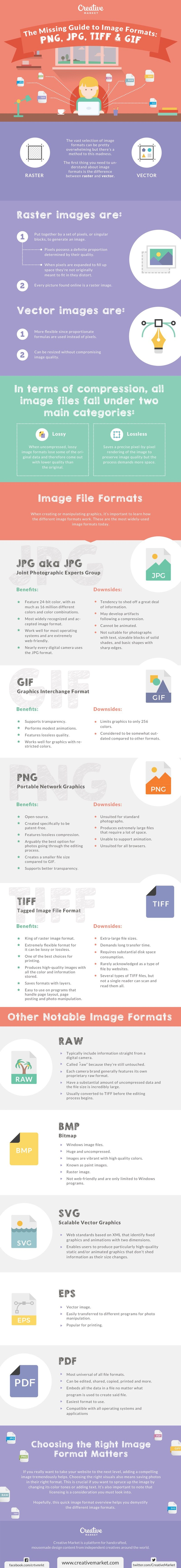 Ultimate guide to graphic image file formats