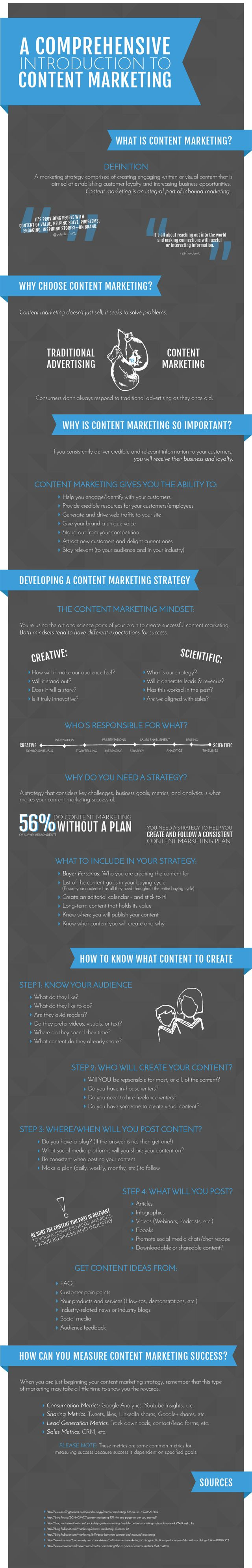 Content Marketing Guide - How To Create The Best Strategy