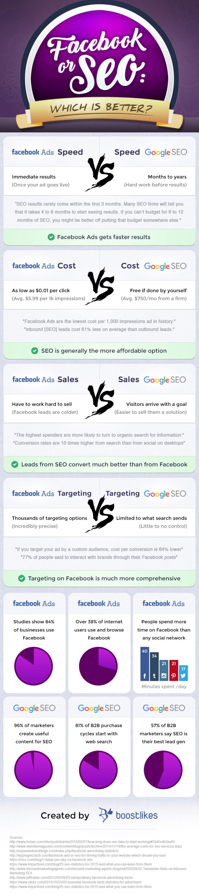 Facebook Ads or SEO: Where should you spend your time & money?