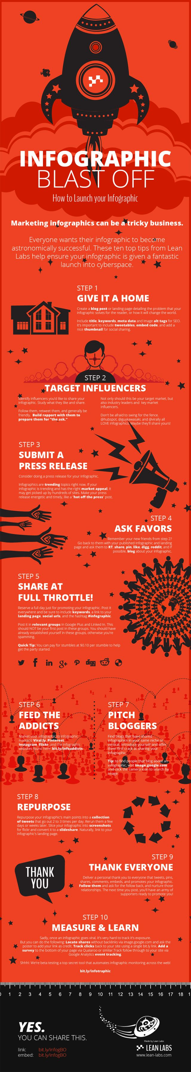 Infographics Marketing - 10 steps to get your infographic noticed on social media
