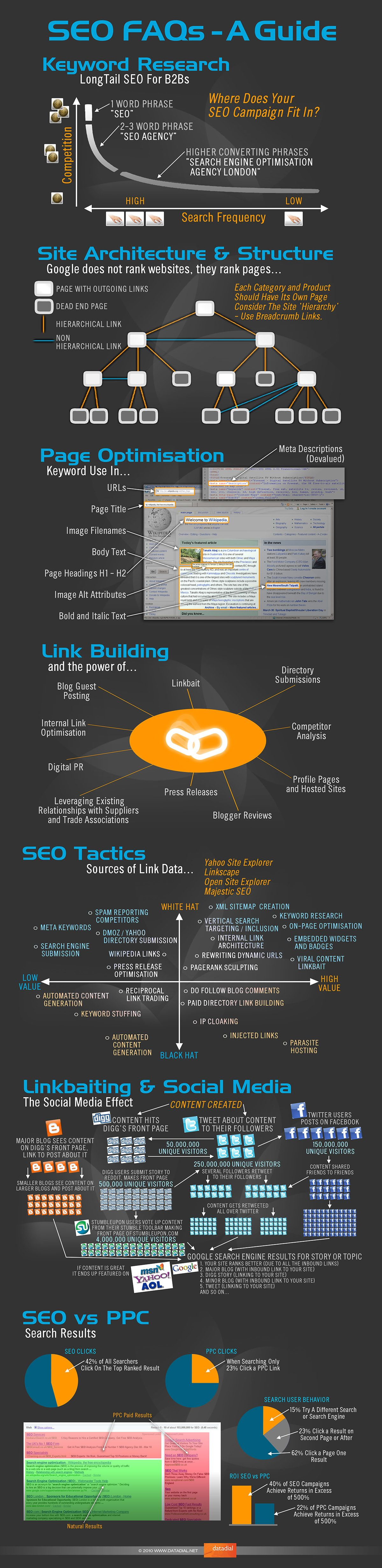 Search Engine Optimisation - SEO Guide 2015
