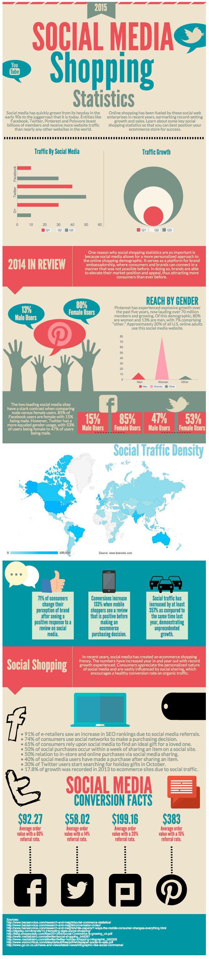 Social Media Ecommerce Shopping Statistics for 2015